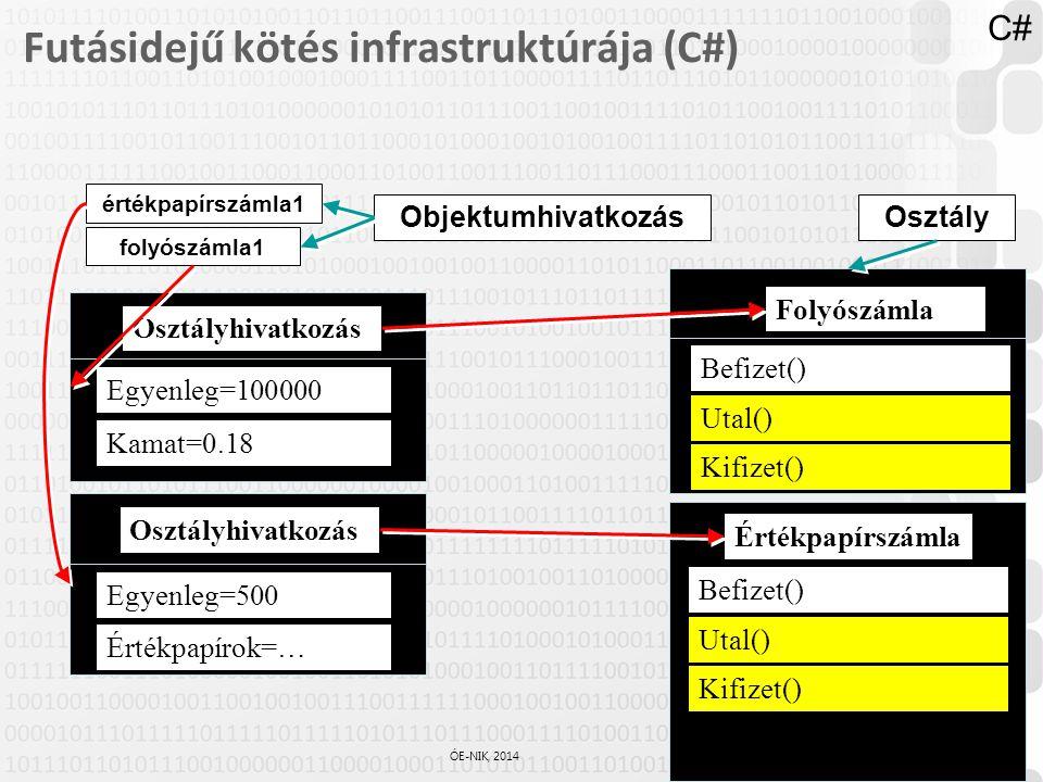 Futásidejű kötés infrastruktúrája (C#)