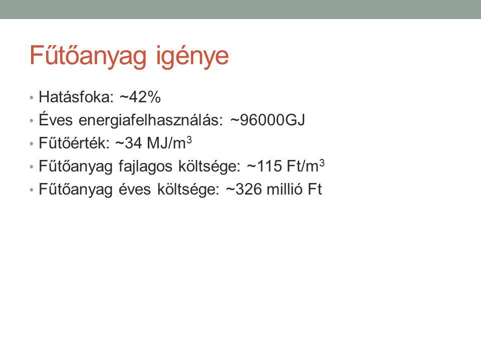 Fűtőanyag igénye Hatásfoka: ~42% Éves energiafelhasználás: ~96000GJ