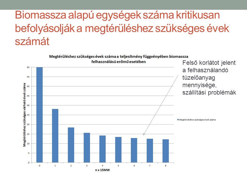 Biomassza alapú egységek száma kritikusan befolyásolják a megtérüléshez szükséges évek számát