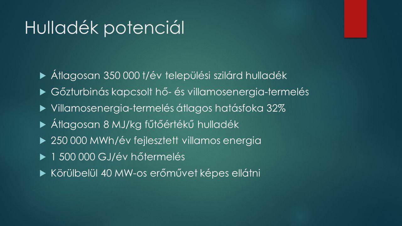 Hulladék potenciál Átlagosan 350 000 t/év települési szilárd hulladék