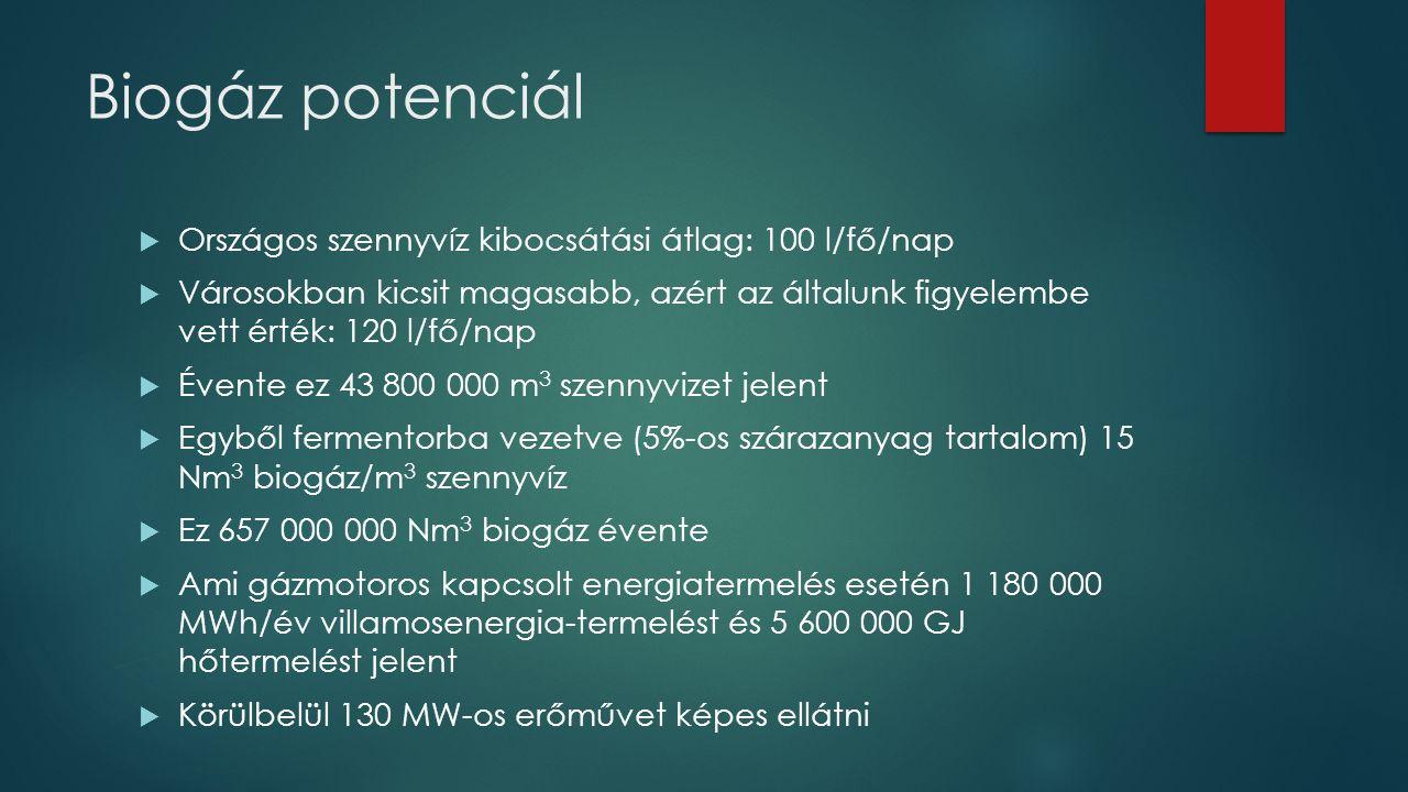 Biogáz potenciál Országos szennyvíz kibocsátási átlag: 100 l/fő/nap