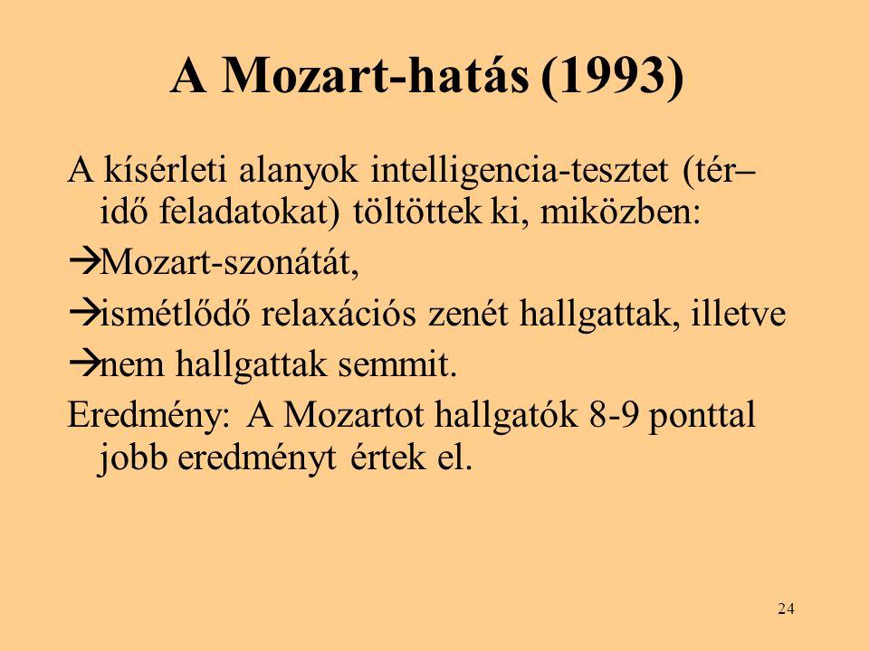 A Mozart-hatás (1993) A kísérleti alanyok intelligencia-tesztet (tér–idő feladatokat) töltöttek ki, miközben: