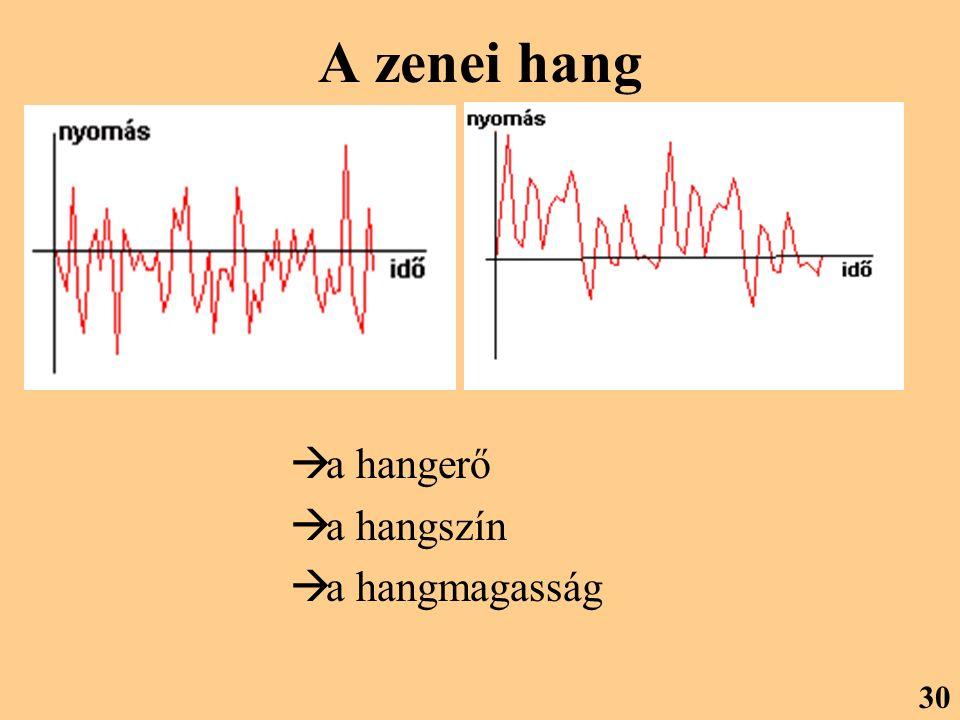 A zenei hang a hangerő a hangszín a hangmagasság