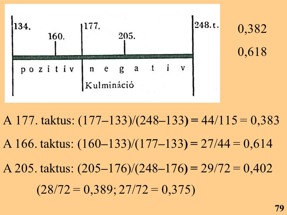 0,382 0,618. A 177. taktus: (177–133)/(248–133) = 44/115 = 0,383. A 166. taktus: (160–133)/(177–133) = 27/44 = 0,614.
