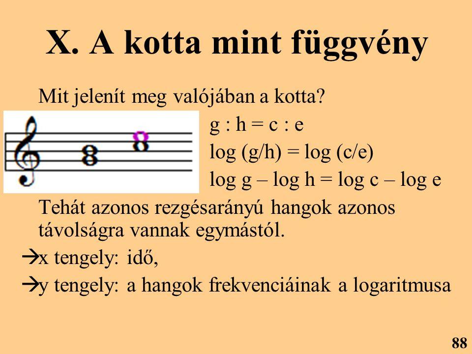 X. A kotta mint függvény Mit jelenít meg valójában a kotta