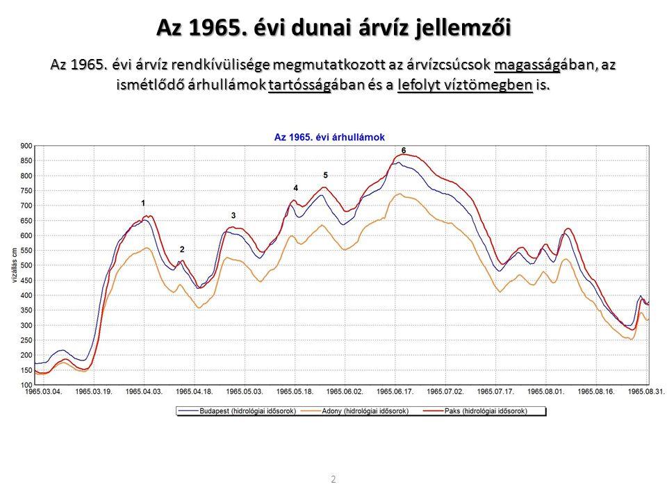 Az 1965. évi dunai árvíz jellemzői
