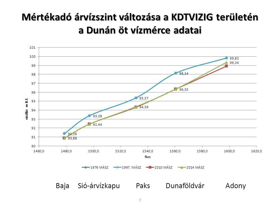 Mértékadó árvízszint változása a KDTVIZIG területén a Dunán öt vízmérce adatai