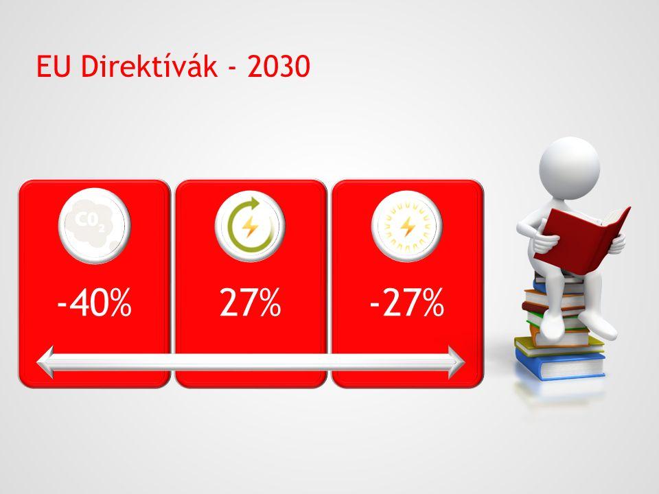 EU Direktívák - 2030 -40% 27% -27%