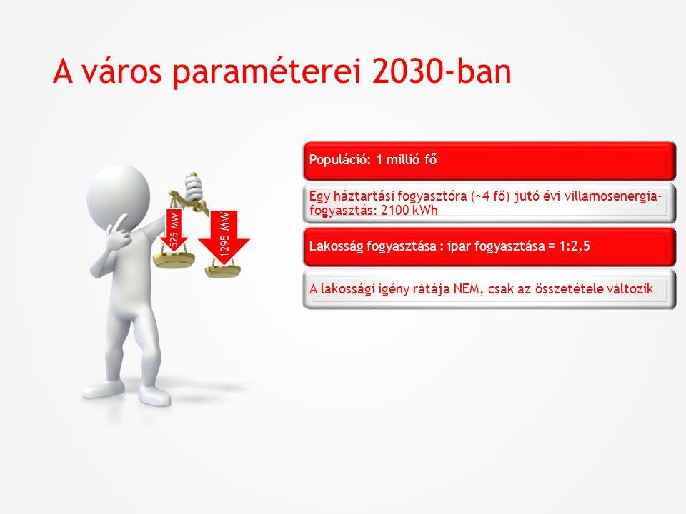 A város paraméterei 2030-ban