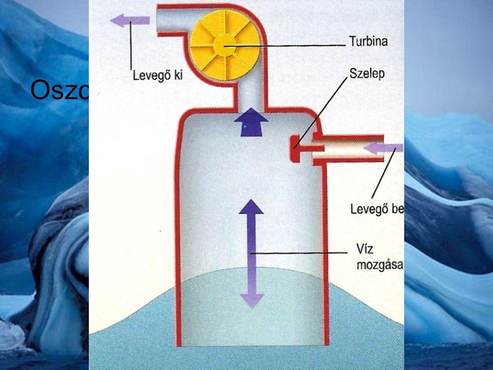 Hullám erőművek Oszcillációs erőmű ábrája