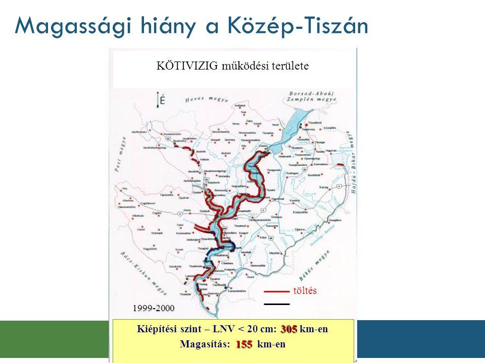 Magassági hiány a Közép-Tiszán