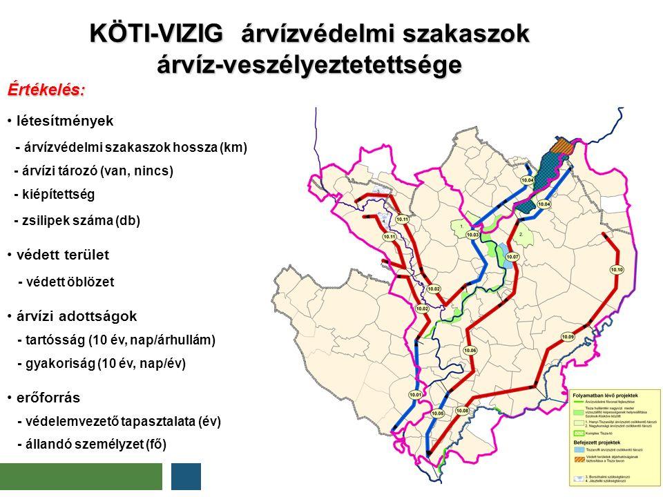 KÖTI-VIZIG árvízvédelmi szakaszok árvíz-veszélyeztetettsége