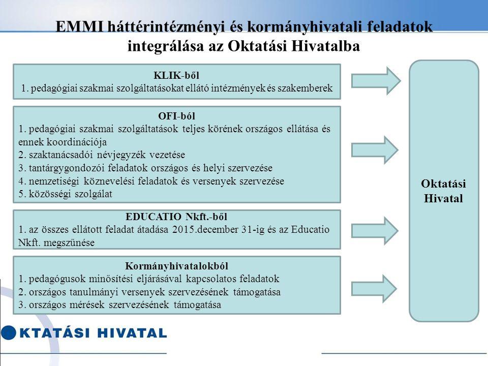 EMMI háttérintézményi és kormányhivatali feladatok integrálása az Oktatási Hivatalba