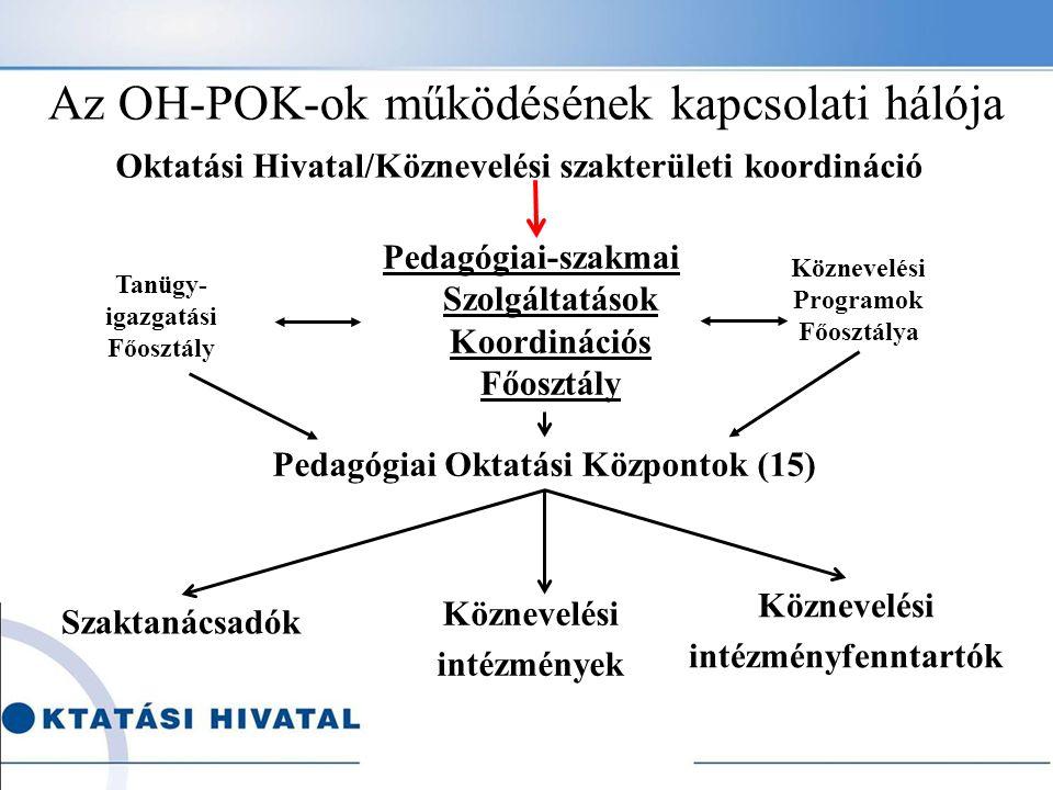 Az OH-POK-ok működésének kapcsolati hálója