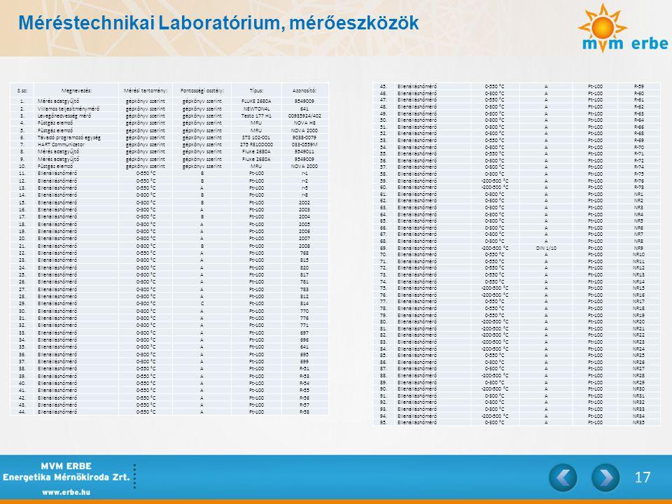 Méréstechnikai Laboratórium, mérőeszközök