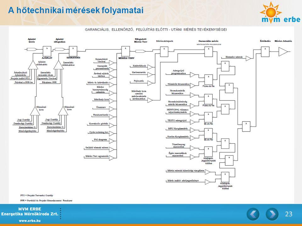 A hőtechnikai mérések folyamatai