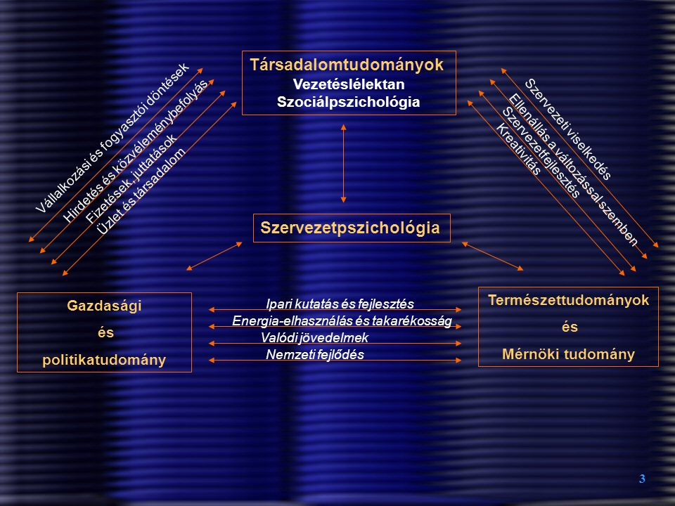 Társadalomtudományok