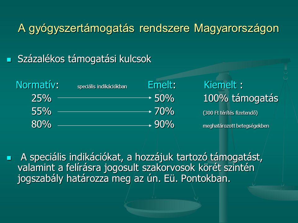 A gyógyszertámogatás rendszere Magyarországon