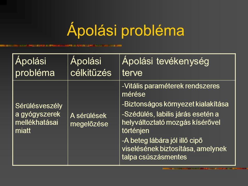 Ápolási probléma Ápolási probléma Ápolási célkitűzés