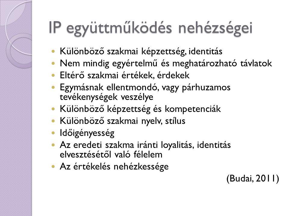 IP együttműködés nehézségei