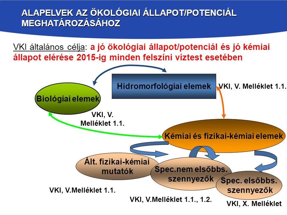Alapelvek az ökológiai állapot/potenciál meghatározásához