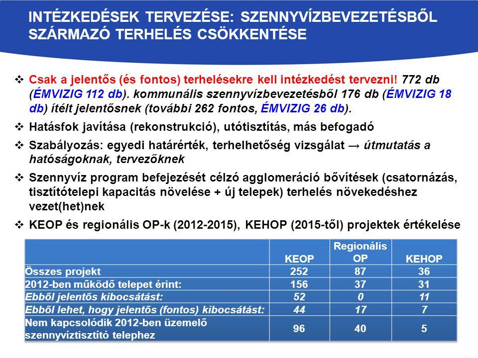 Intézkedések tervezése: Szennyvízbevezetésből származó terhelés csökkentése