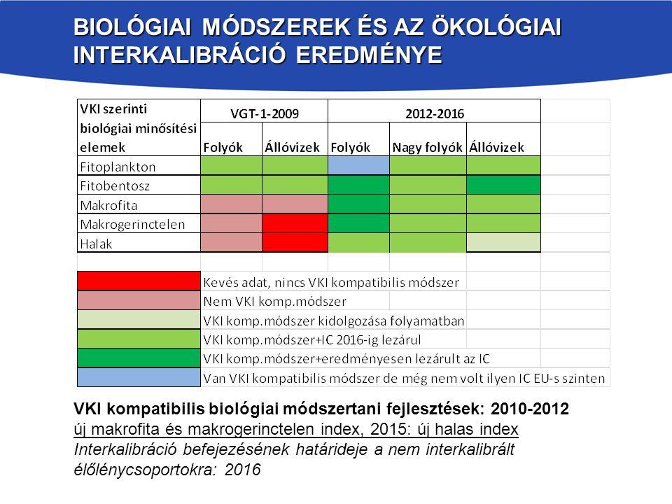 Biológiai módszerek és az ökológiai interkalibráció eredménye