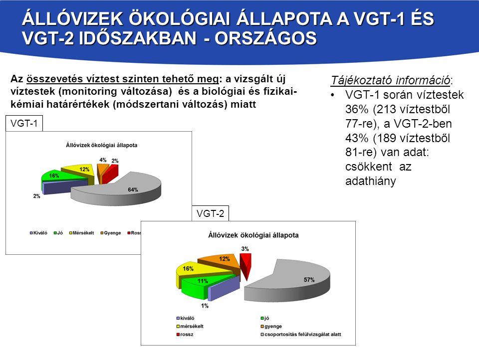 Állóvizek Ökológiai állapota a VGT-1 és VGT-2 időszakban - országos