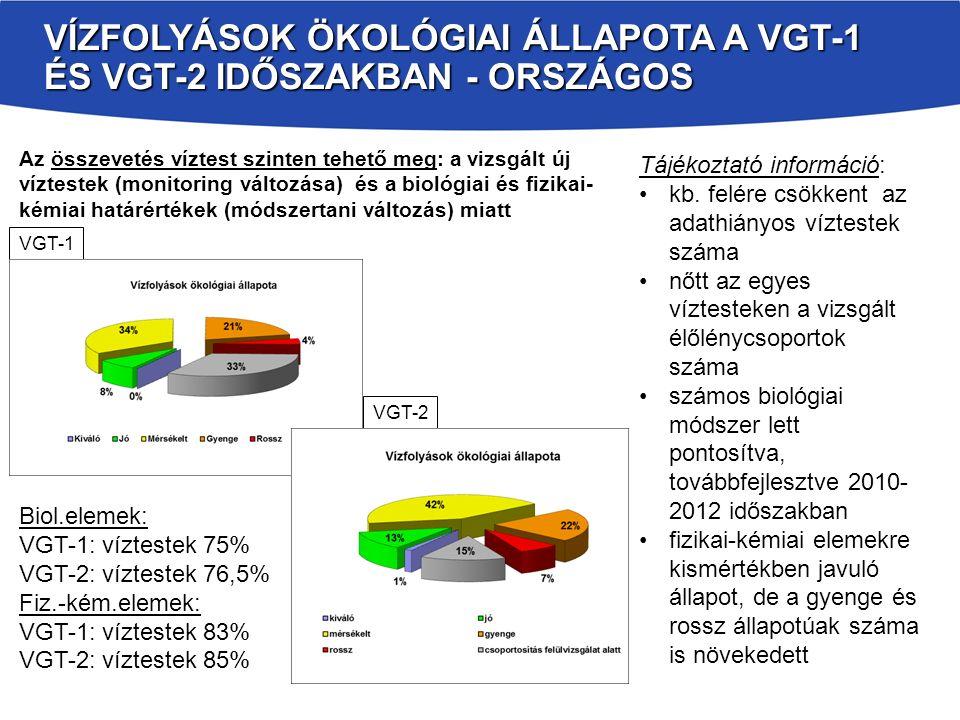 Vízfolyások Ökológiai állapota a VGT-1 és VGT-2 időszakban - országos