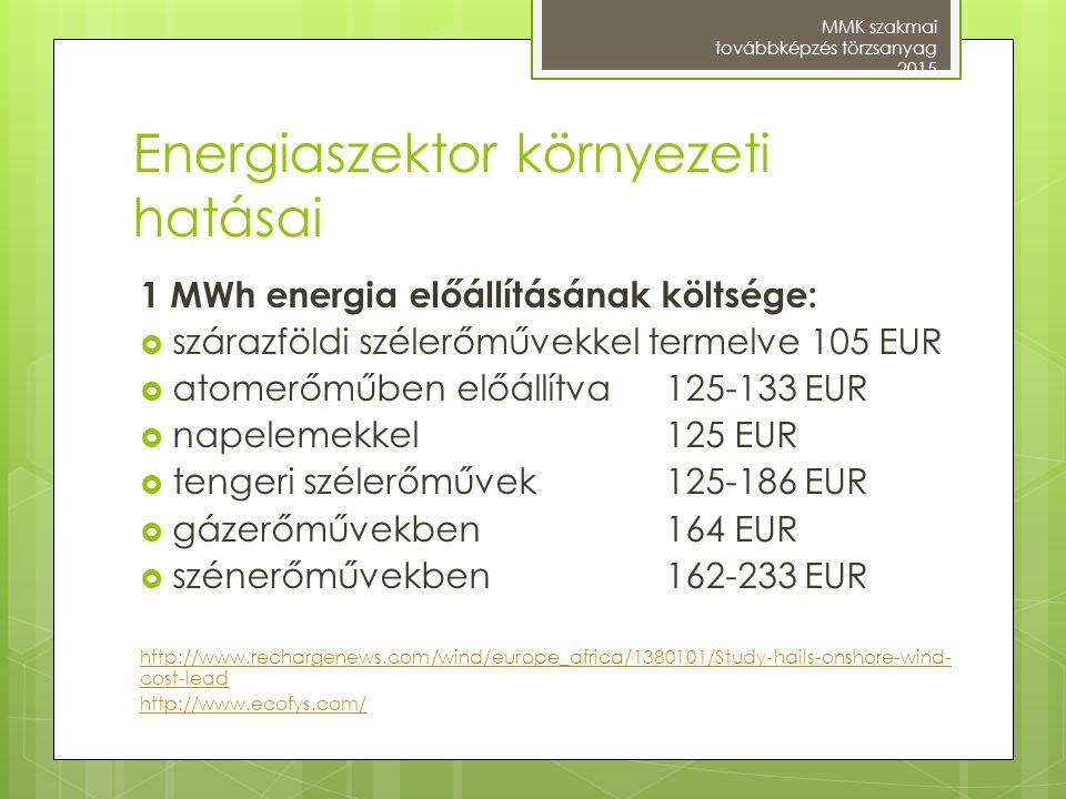 Energiaszektor környezeti hatásai