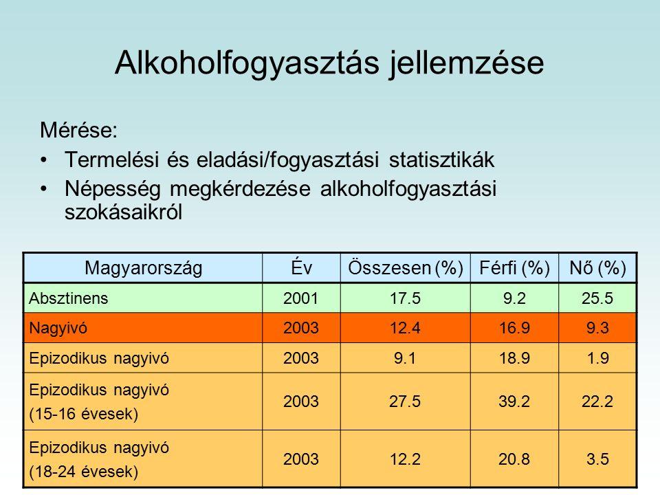 Alkoholfogyasztás jellemzése