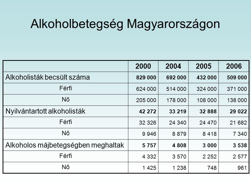 Alkoholbetegség Magyarországon