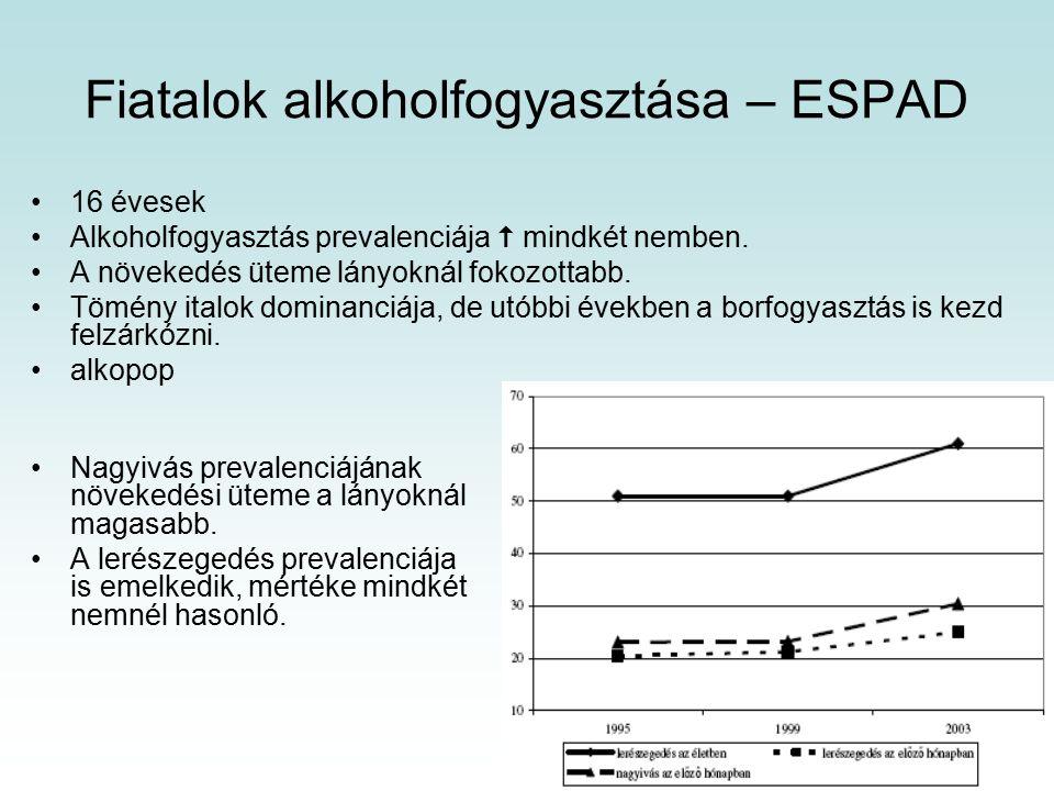 Fiatalok alkoholfogyasztása – ESPAD