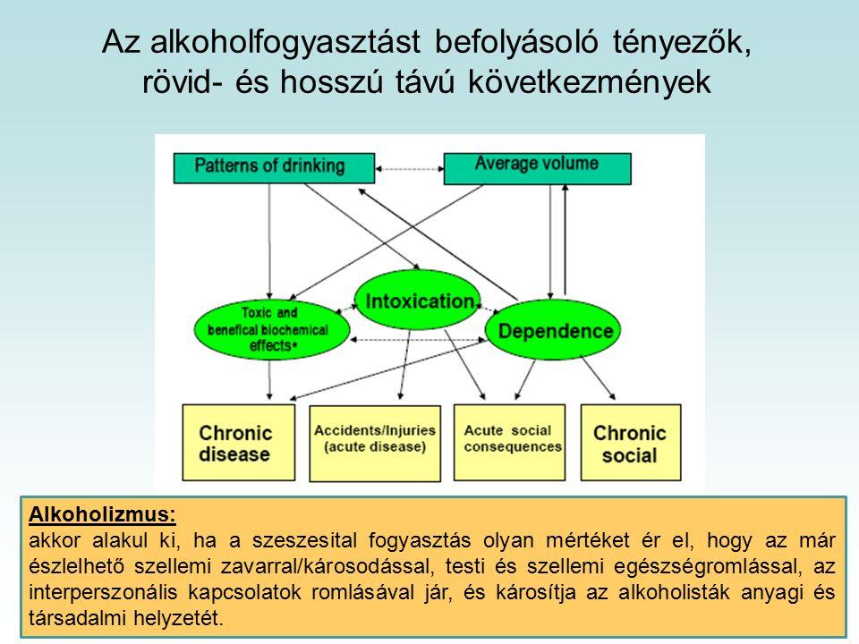 Az alkoholfogyasztást befolyásoló tényezők, rövid- és hosszú távú következmények