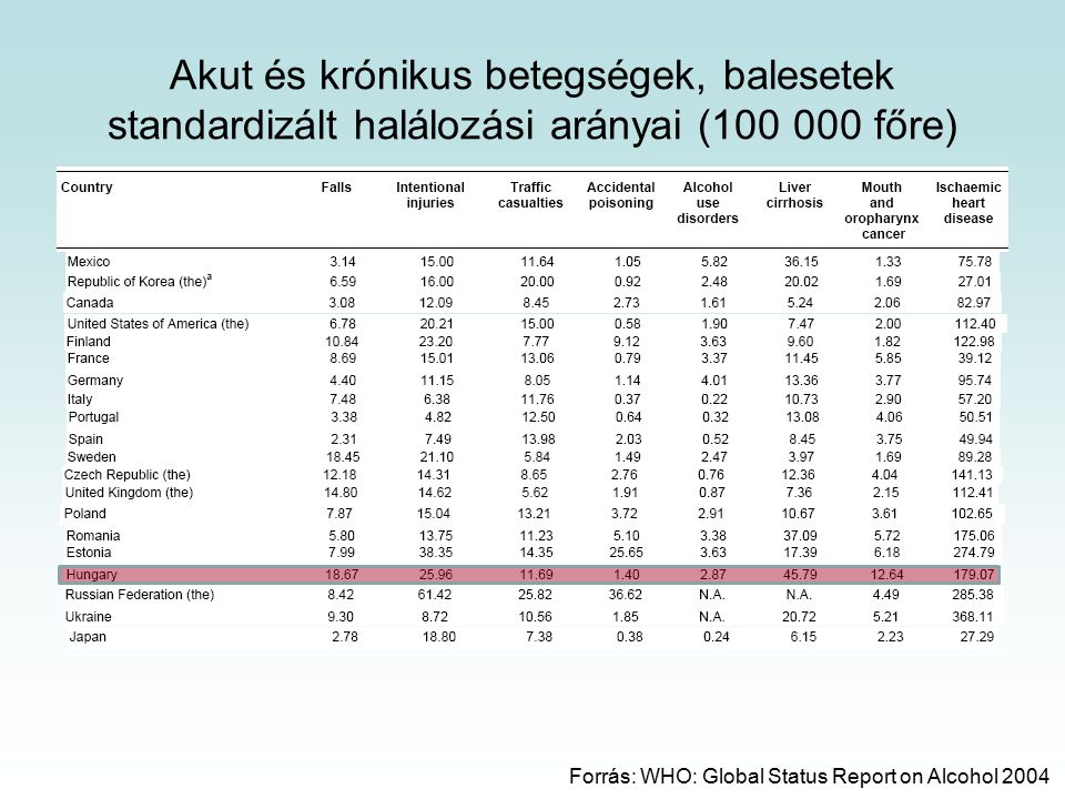 Akut és krónikus betegségek, balesetek standardizált halálozási arányai (100 000 főre)