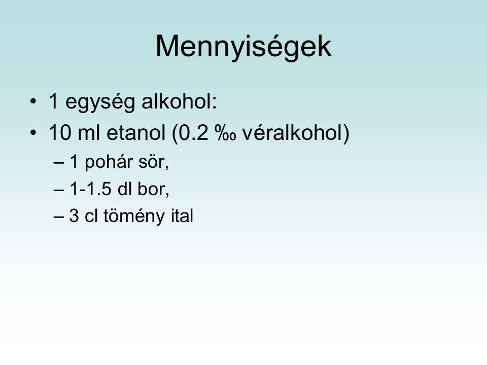 Mennyiségek 1 egység alkohol: 10 ml etanol (0.2 ‰ véralkohol)
