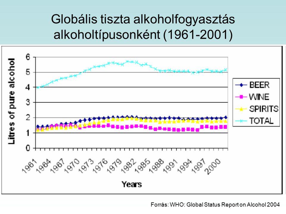 Globális tiszta alkoholfogyasztás alkoholtípusonként (1961-2001)