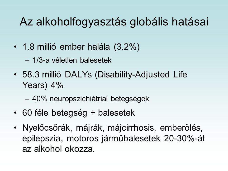 Az alkoholfogyasztás globális hatásai