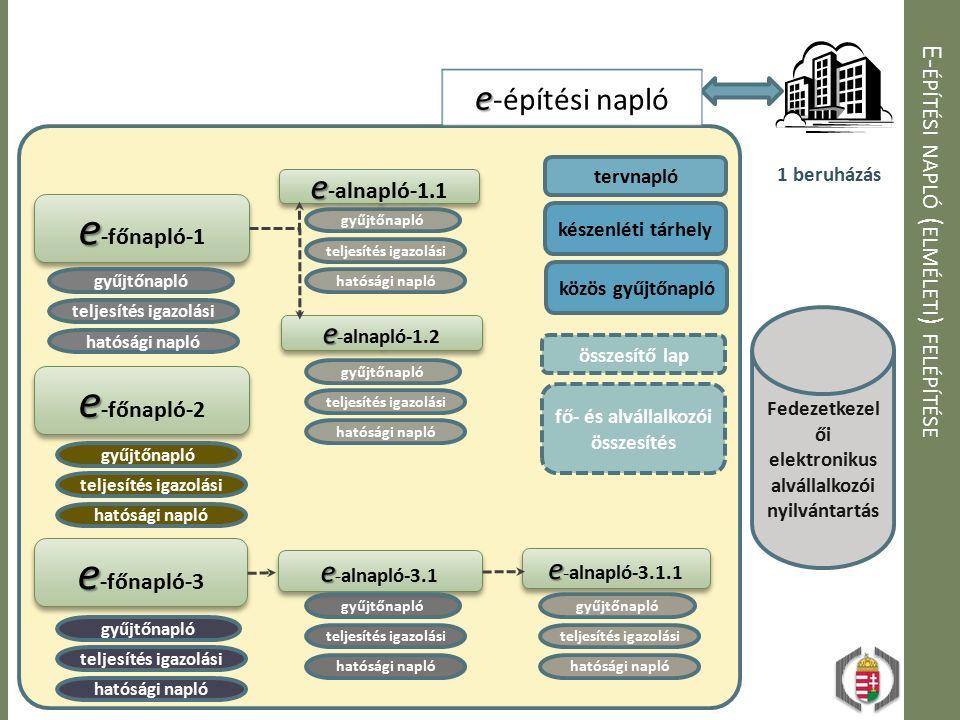 E-építési napló (elméleti) felépítése