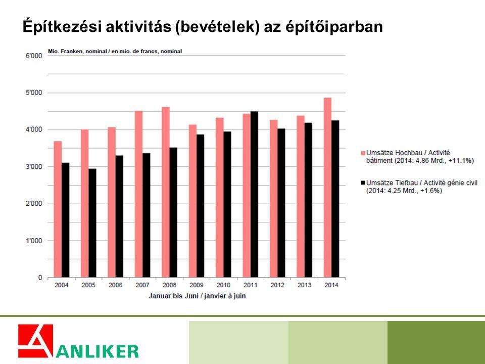 Építkezési aktivitás (bevételek) az építőiparban