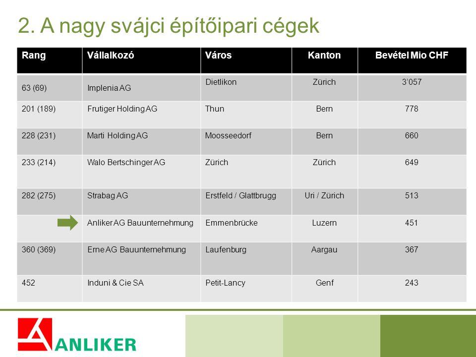 2. A nagy svájci építőipari cégek