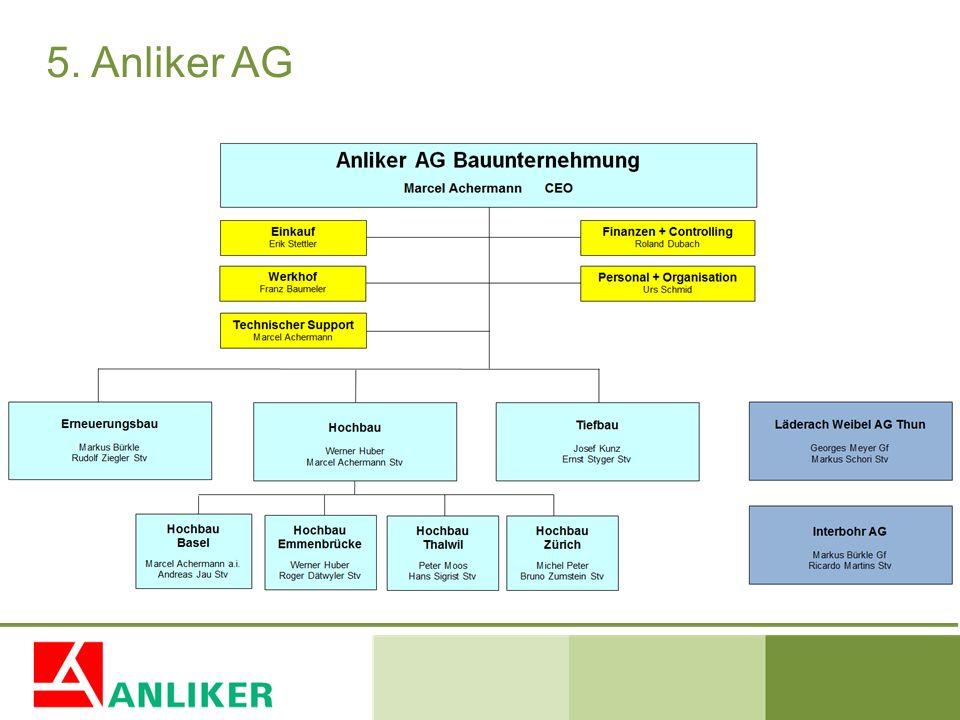 5. Anliker AG Die Firma Anliker ist ein bald 100-jähriges Familienunternehmen mit über 1500 Mitarbeitern.