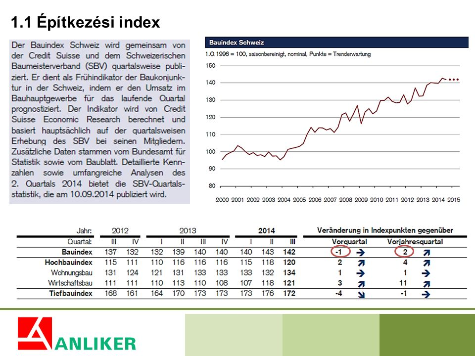 1.1 Építkezési index Der Bauindex wird gemeinsam von der Credit Suisse und vom Schweizerischen Baumeisterverband quartalsweise ermittelt.