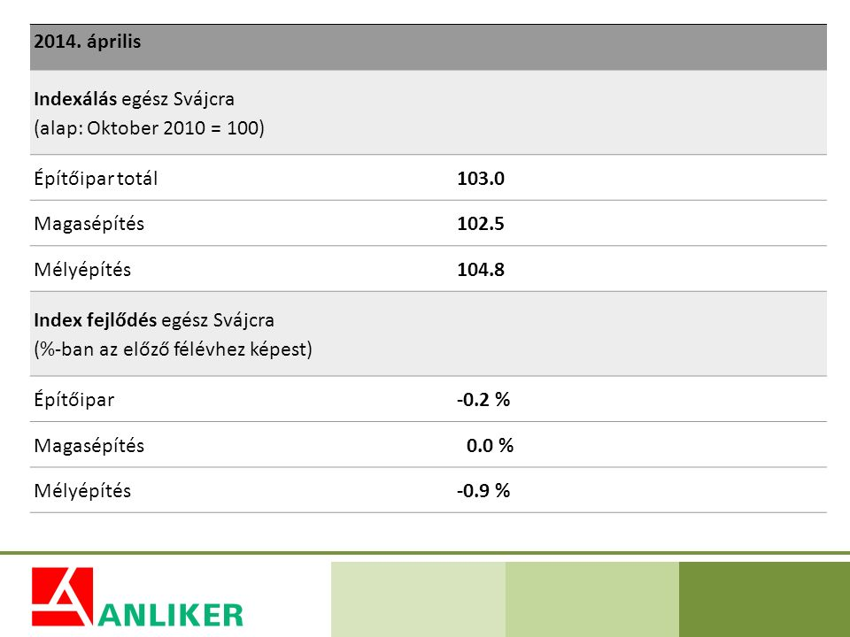 Indexálás egész Svájcra (alap: Oktober 2010 = 100)