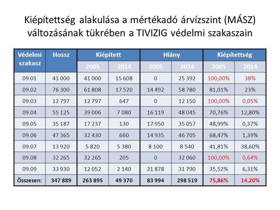 Kiépítettség alakulása a mértékadó árvízszint (MÁSZ) változásának tükrében a TIVIZIG védelmi szakaszain