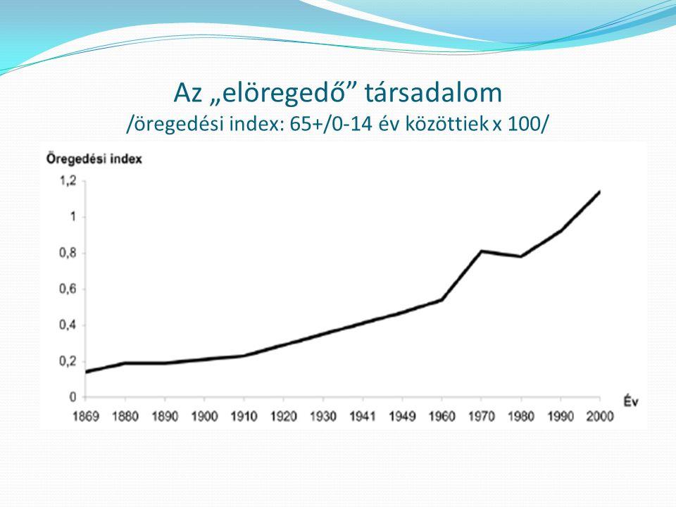 """Az """"elöregedő társadalom /öregedési index: 65+/0-14 év közöttiek x 100/"""