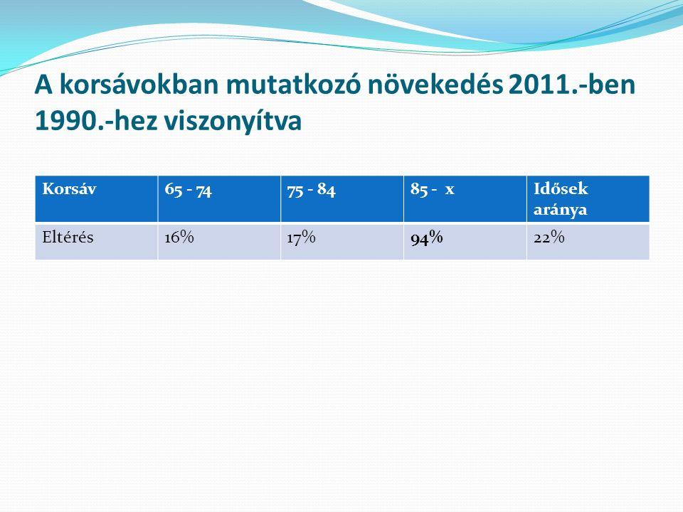 A korsávokban mutatkozó növekedés 2011.-ben 1990.-hez viszonyítva