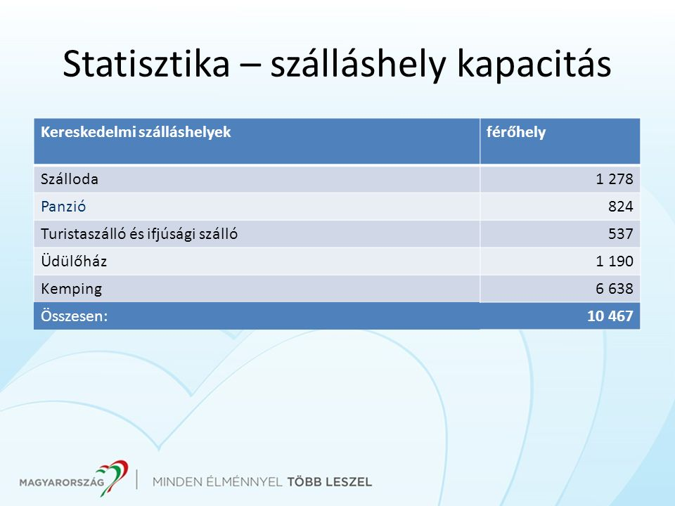 Statisztika – szálláshely kapacitás
