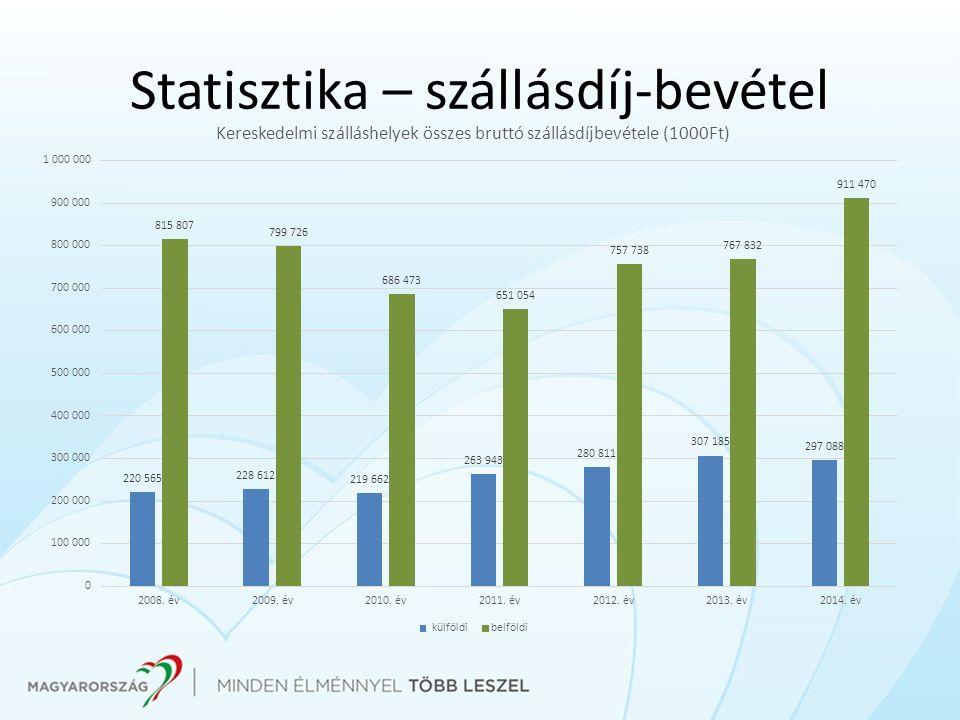 Statisztika – szállásdíj-bevétel