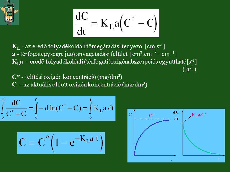 KL - az eredő folyadékoldali tömegátadási tényező cm.s-1